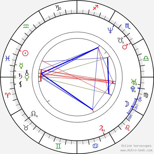 Fernando Tejero astro natal birth chart, Fernando Tejero horoscope, astrology