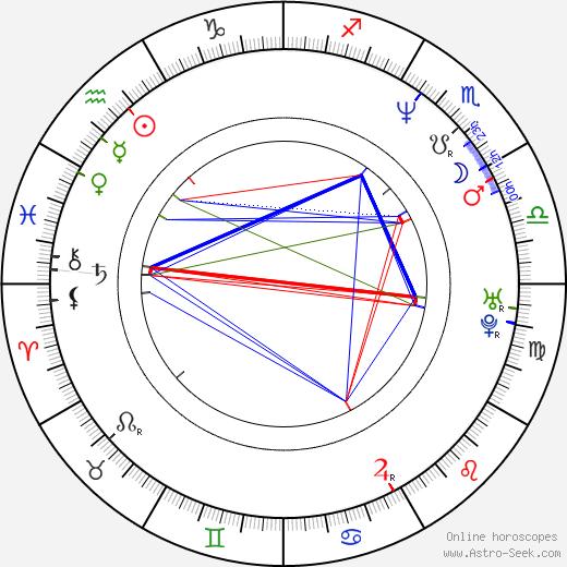 Gabrielle Fitzpatrick birth chart, Gabrielle Fitzpatrick astro natal horoscope, astrology