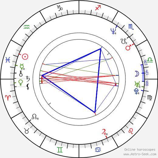 James Allodi birth chart, James Allodi astro natal horoscope, astrology