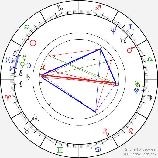 Jindřich Bulín astro natal birth chart, Jindřich Bulín horoscope, astrology