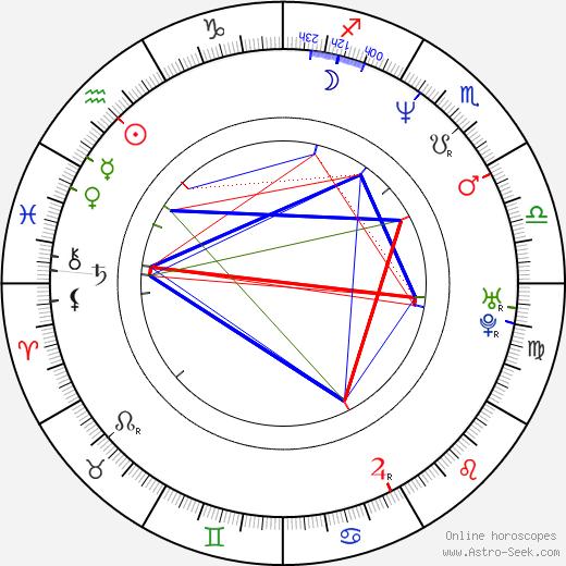 Jiří Dvořák birth chart, Jiří Dvořák astro natal horoscope, astrology