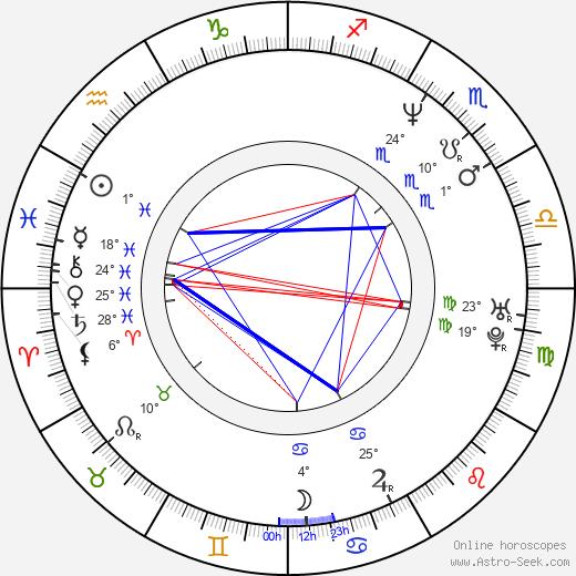 Justin Louis birth chart, biography, wikipedia 2020, 2021
