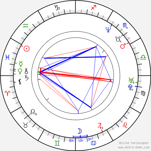 Justin Louis birth chart, Justin Louis astro natal horoscope, astrology
