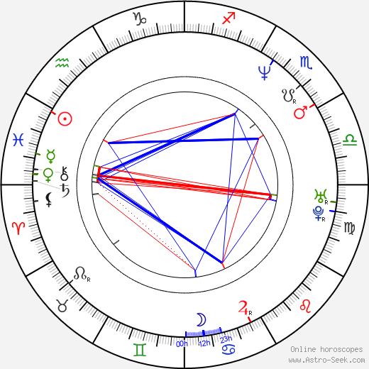 Kath Soucie birth chart, Kath Soucie astro natal horoscope, astrology