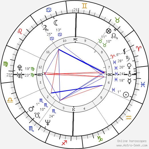 Kurt Cobain birth chart, biography, wikipedia 2018, 2019