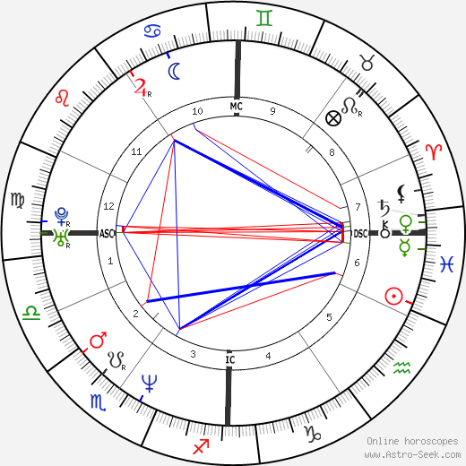 Kurt Cobain astro natal birth chart, Kurt Cobain horoscope, astrology
