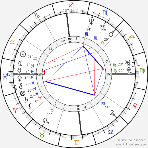 Laura Dern birth chart, biography, wikipedia 2018, 2019