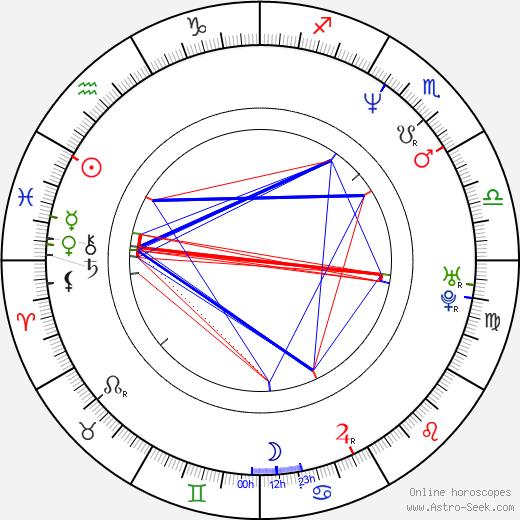 Lili Taylor birth chart, Lili Taylor astro natal horoscope, astrology