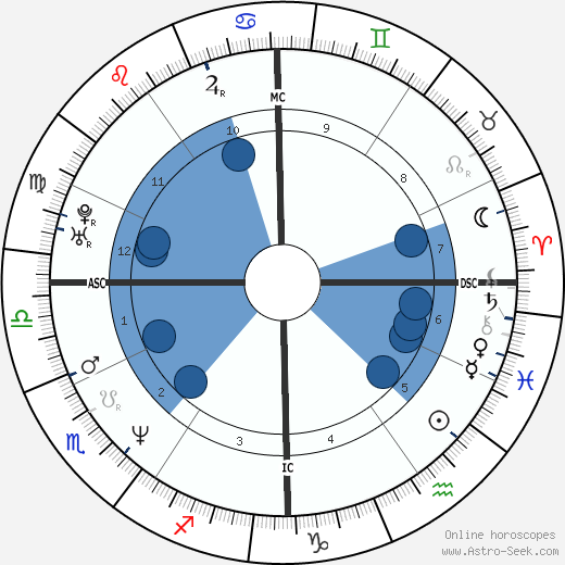 Marc Dal Maso wikipedia, horoscope, astrology, instagram