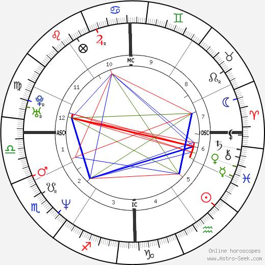 Marc Dal Maso birth chart, Marc Dal Maso astro natal horoscope, astrology