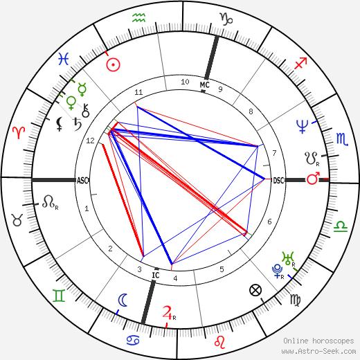 Marianne MacFarlane tema natale, oroscopo, Marianne MacFarlane oroscopi gratuiti, astrologia