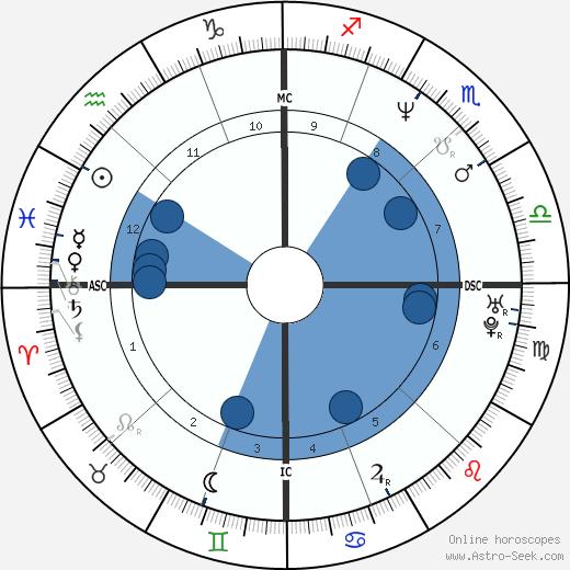 Mary Beth Lenane wikipedia, horoscope, astrology, instagram