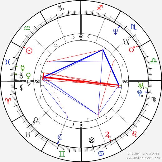 Mary Beth Lenane tema natale, oroscopo, Mary Beth Lenane oroscopi gratuiti, astrologia
