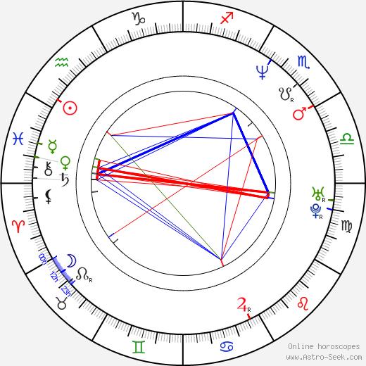 Майкл Истон Michael Easton день рождения гороскоп, Michael Easton Натальная карта онлайн