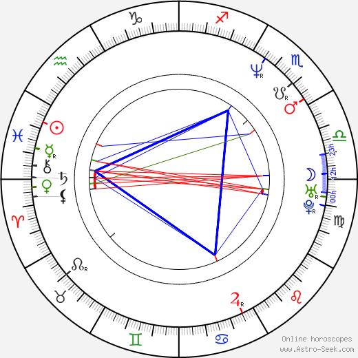 Nina Kronjäger birth chart, Nina Kronjäger astro natal horoscope, astrology