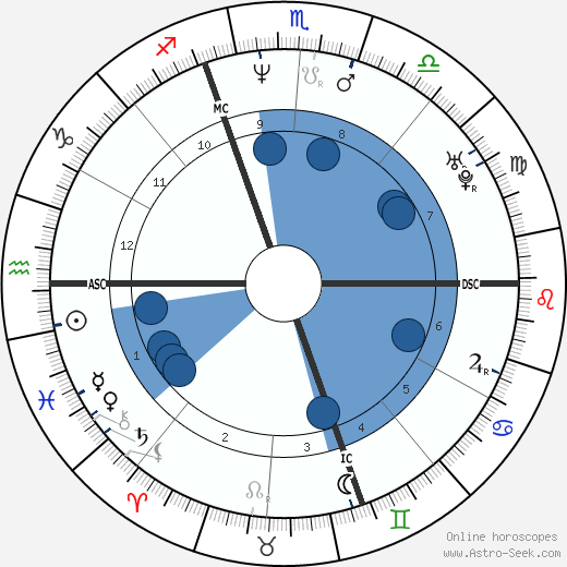 Paolo Calissano wikipedia, horoscope, astrology, instagram
