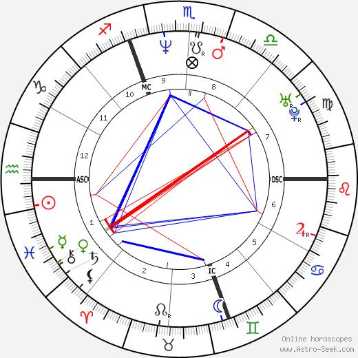 Paolo Calissano день рождения гороскоп, Paolo Calissano Натальная карта онлайн
