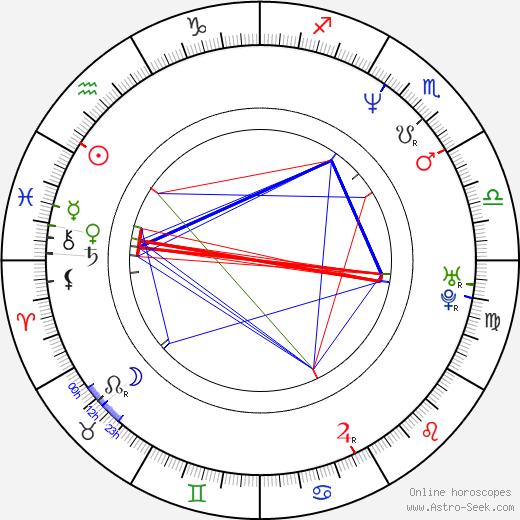 Pasha D. Lychnikoff astro natal birth chart, Pasha D. Lychnikoff horoscope, astrology