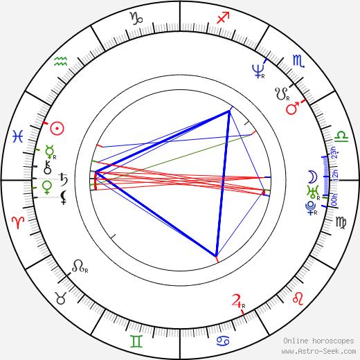 Paulo Pires birth chart, Paulo Pires astro natal horoscope, astrology
