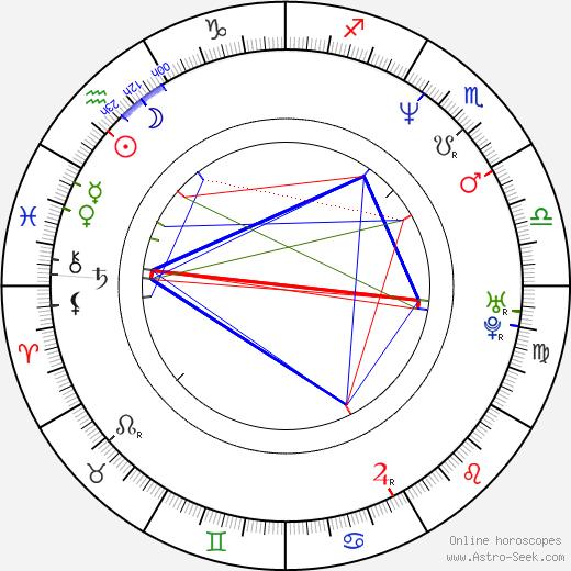 Petr Hošek день рождения гороскоп, Petr Hošek Натальная карта онлайн