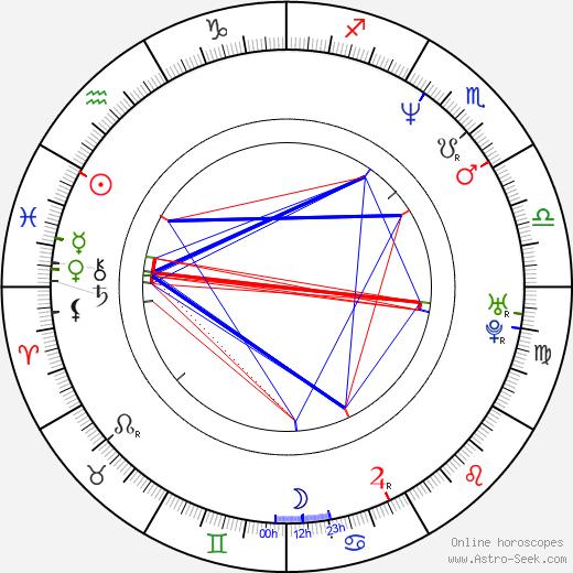 Robert Kodym birth chart, Robert Kodym astro natal horoscope, astrology