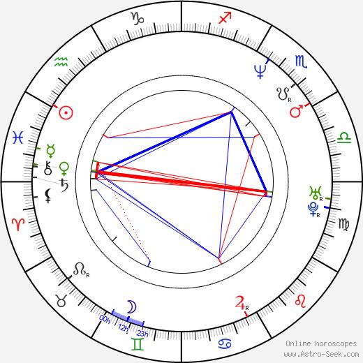 Roberto Baggio birth chart, Roberto Baggio astro natal horoscope, astrology