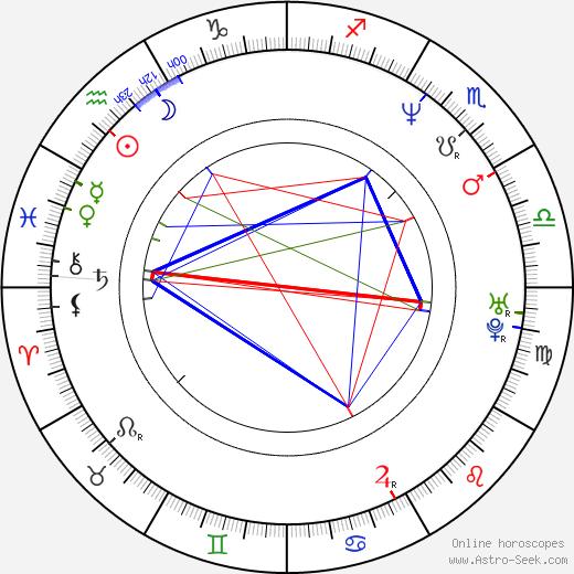 Seong-ryeong Kim день рождения гороскоп, Seong-ryeong Kim Натальная карта онлайн