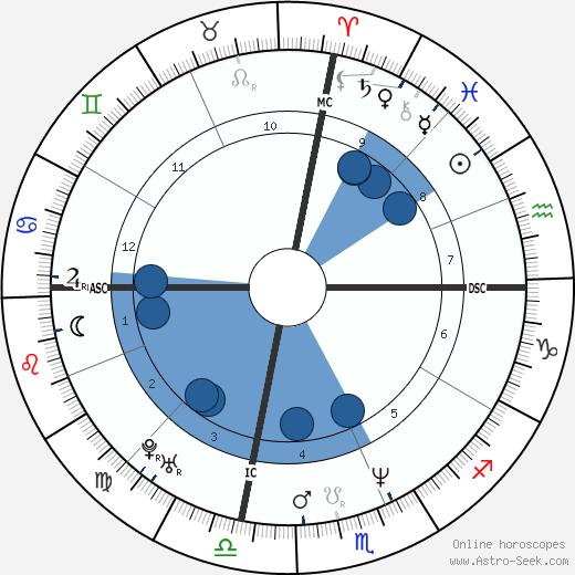 Steve Broussard wikipedia, horoscope, astrology, instagram