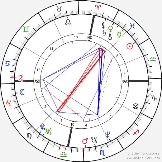 Steve Broussard день рождения гороскоп, Steve Broussard Натальная карта онлайн