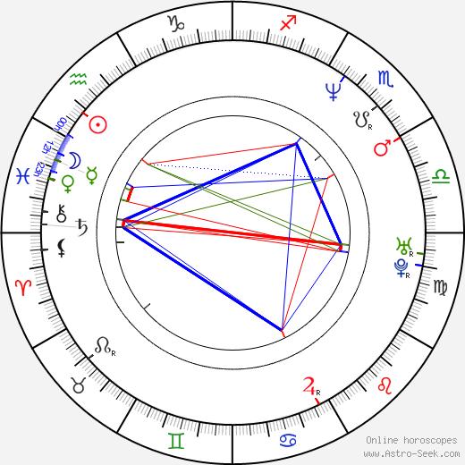 Винс Гиллиган Vince Gilligan день рождения гороскоп, Vince Gilligan Натальная карта онлайн