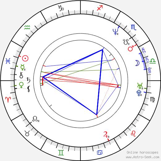Vlado Jovanovski tema natale, oroscopo, Vlado Jovanovski oroscopi gratuiti, astrologia
