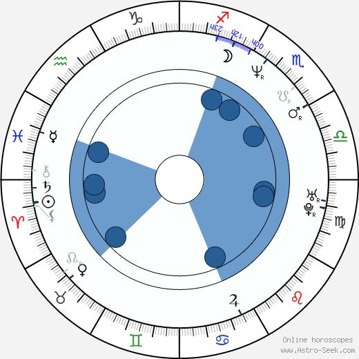 Aarni Kivinen wikipedia, horoscope, astrology, instagram