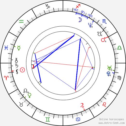 Aarni Kivinen astro natal birth chart, Aarni Kivinen horoscope, astrology