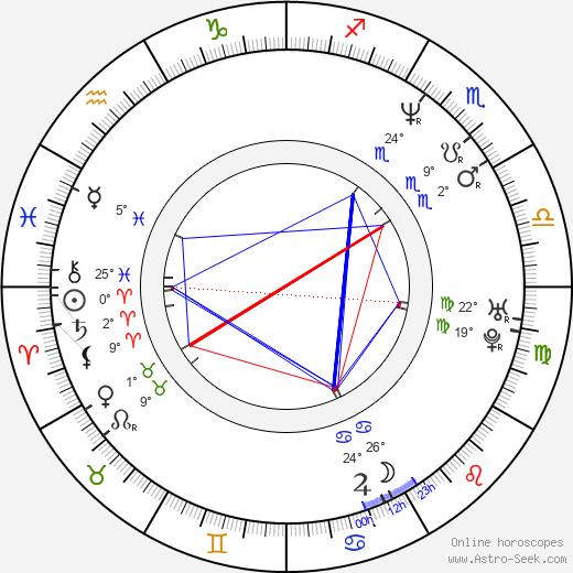 Adrian Chiles birth chart, biography, wikipedia 2020, 2021