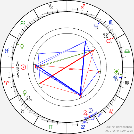 Adrian Chiles birth chart, Adrian Chiles astro natal horoscope, astrology