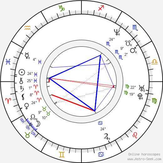 Alejandro Lukini birth chart, biography, wikipedia 2019, 2020