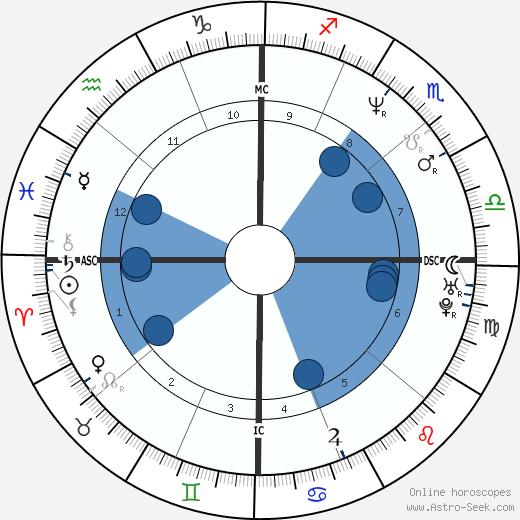 Brian Barnes wikipedia, horoscope, astrology, instagram