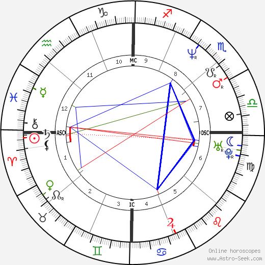 Brian Barnes день рождения гороскоп, Brian Barnes Натальная карта онлайн