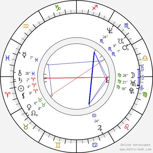 Chip Joslin birth chart, biography, wikipedia 2020, 2021