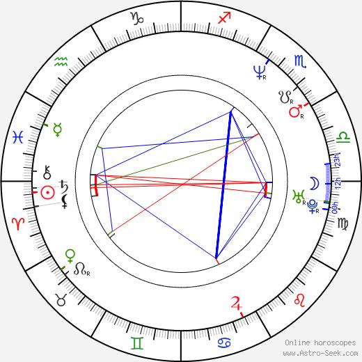 Chip Joslin birth chart, Chip Joslin astro natal horoscope, astrology