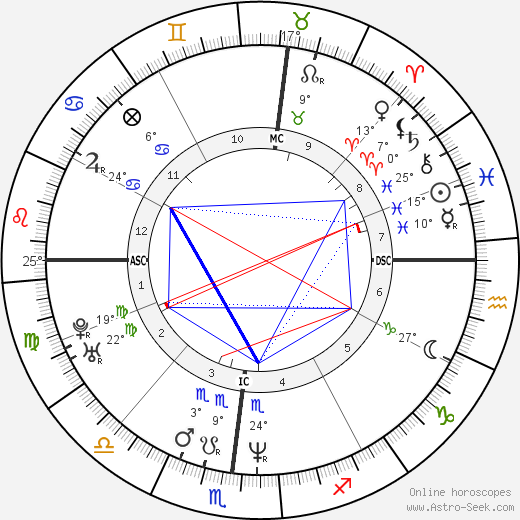 Connie Britton birth chart, biography, wikipedia 2018, 2019