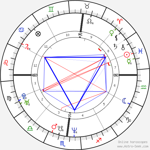 Connie Britton astro natal birth chart, Connie Britton horoscope, astrology