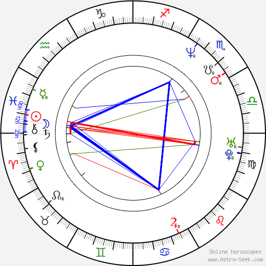 Cynthia Klithbo birth chart, Cynthia Klithbo astro natal horoscope, astrology