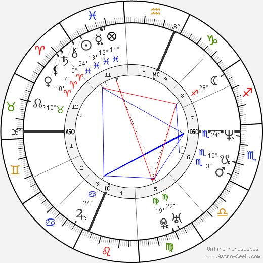 Evan Dando birth chart, biography, wikipedia 2019, 2020