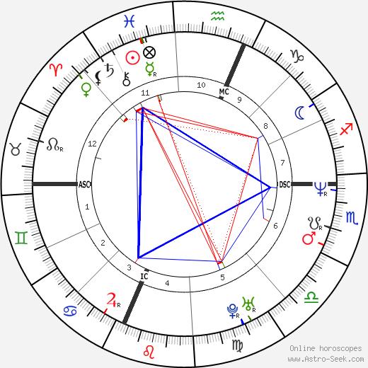 Evan Dando birth chart, Evan Dando astro natal horoscope, astrology