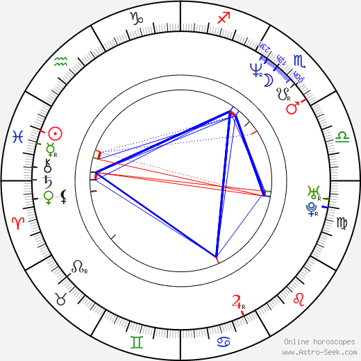 George Eads birth chart, George Eads astro natal horoscope, astrology