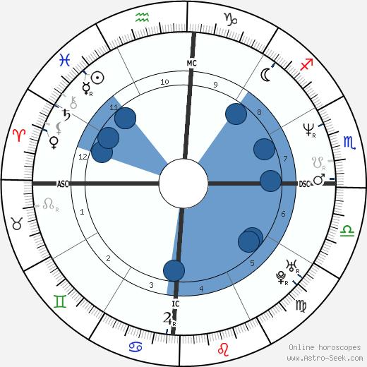 Hugo van Lawick wikipedia, horoscope, astrology, instagram