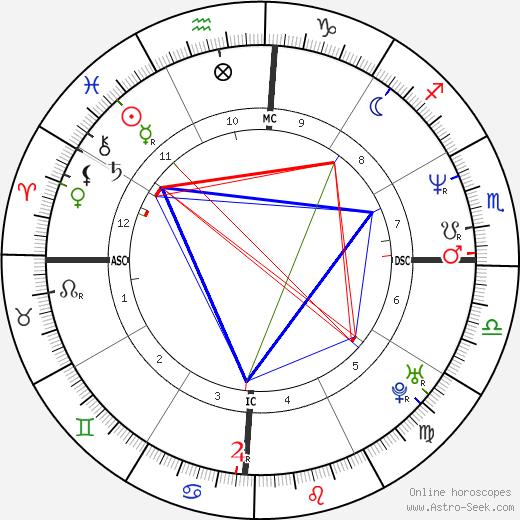 Hugo van Lawick tema natale, oroscopo, Hugo van Lawick oroscopi gratuiti, astrologia