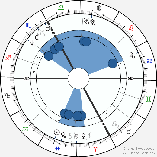 Isabelle Patissier wikipedia, horoscope, astrology, instagram