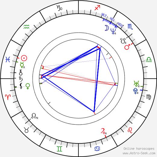 Jacek Filipiak день рождения гороскоп, Jacek Filipiak Натальная карта онлайн